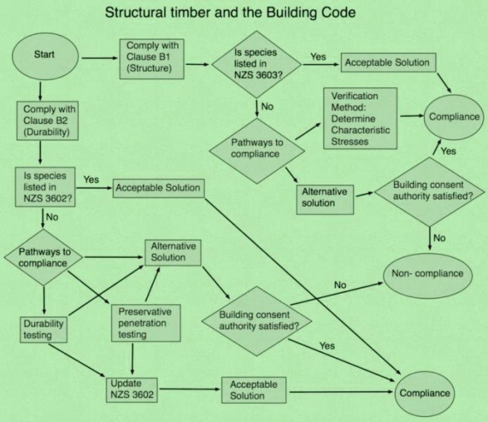 Draft flow chart indicating pathways for compliance of timber under the building code relevant to farm totara.
